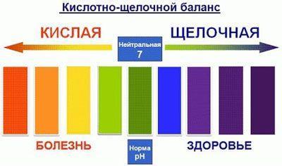 Показатели ph крови