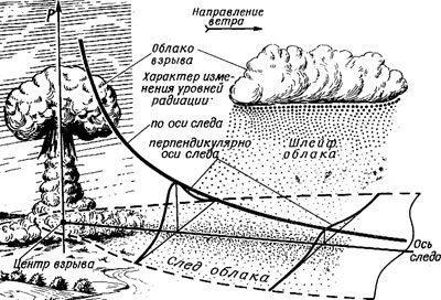 Последствие ядерного взрыва