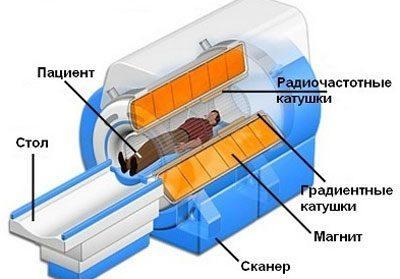 Работа аппарата МРТ
