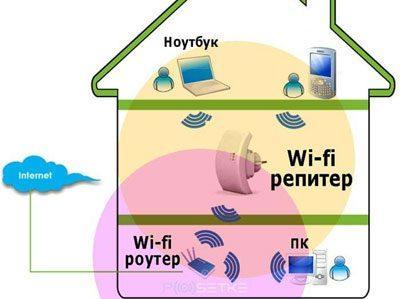 Излучение wifi в доме