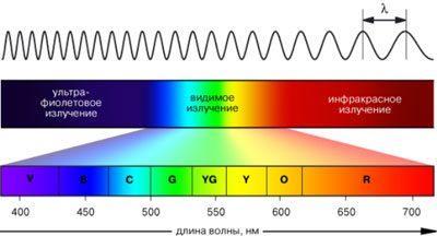 Диапазон длин волн УФ излучения