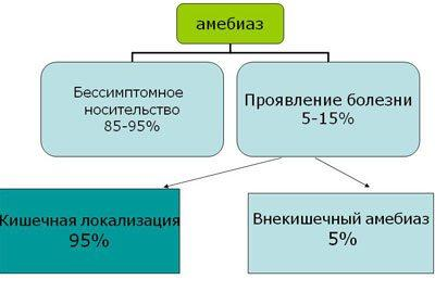 Классификация амебиоза