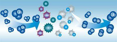 Процесс озонирования воды