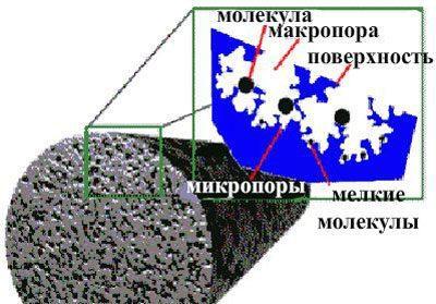 Строение активированного угля