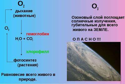 Образование озона в природе