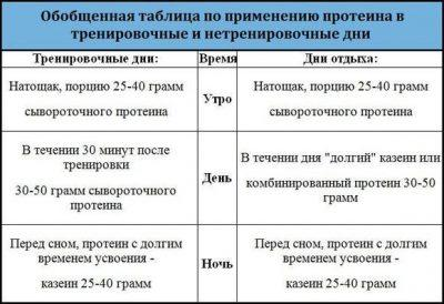 Таблица приема протеина