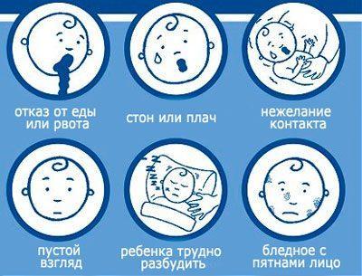 Признаки менингита