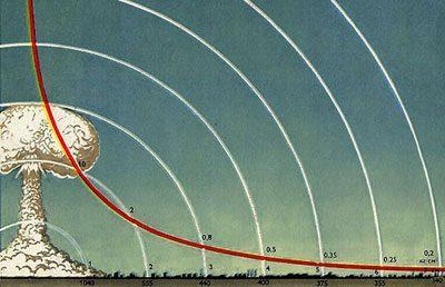 Ударная волна при ядерном взрыве