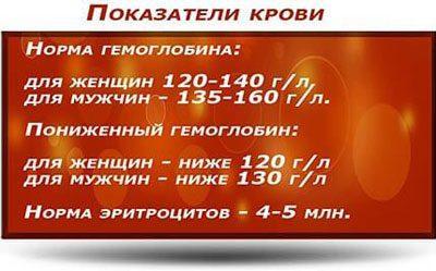 Показатели крови