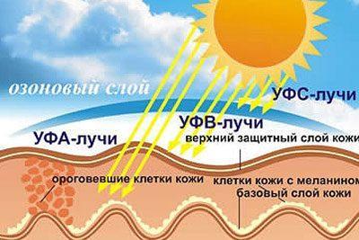 Влияние солнца на кожу