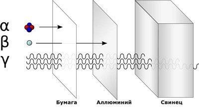Виды заряженных радиоактивных частиц