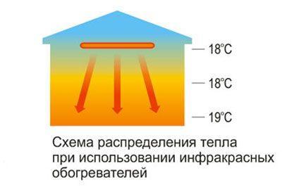Распределение тепла от ик обогревателя