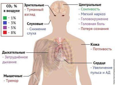 Симптомы отравления СО2
