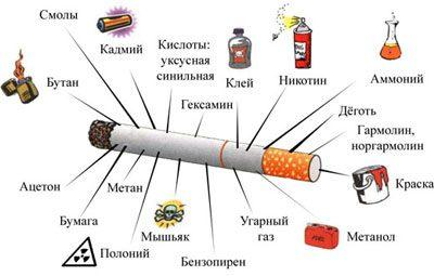 Яды в сигарете