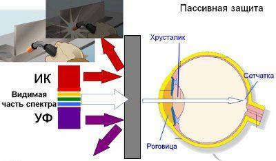 Влияние УФ излучения на глаза