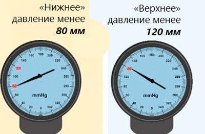 Показатели низкого давления