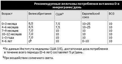 Таблица дозировки витамина д